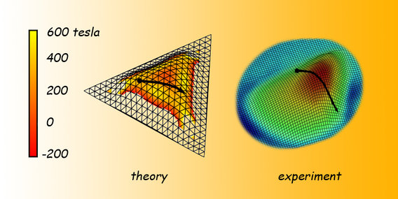 Theory-vs-experiment