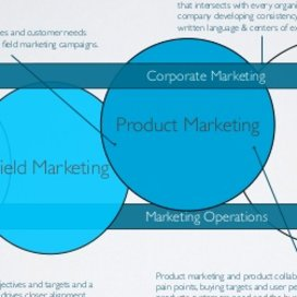 Modern_marketing_organizational_structure__kaykas_-_jascha_kaykas...