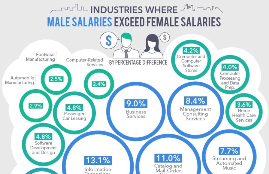 How Big is the Pay Gap for Women in Tech? Pretty Big, According to