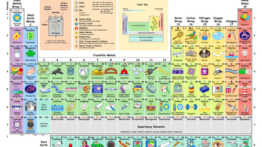 What do we do with all the chemical elements this ingenious the periodic table is an important but rather dry scientific tool it lists all the chemical elements ordered by their atomic numbers urtaz Image collections