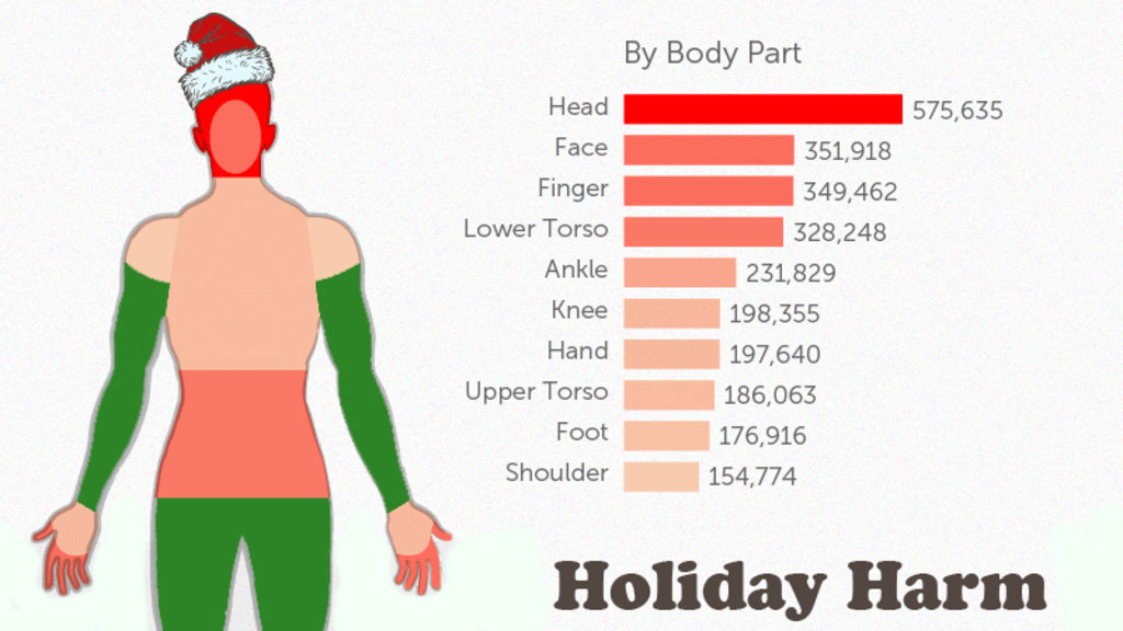 All The Worst Holiday Injuries In One NotSoMerry Infographic - How much is the human body worth infographic
