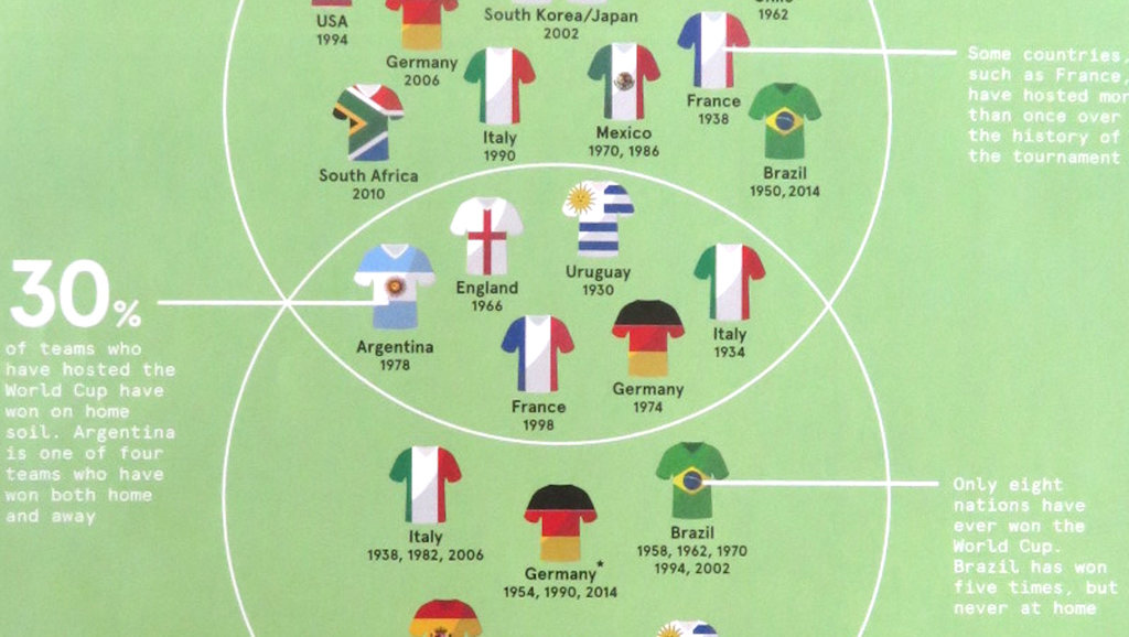 7 maps to unlock the fifa world cup in russia big think only eight countries have ever won the soccer world cup who will be this years winner gumiabroncs Image collections