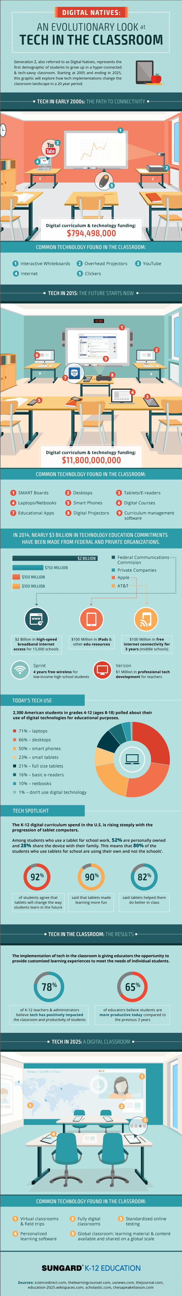 This Cool Infographic Maps the Evolution of Classroom Tech ...
