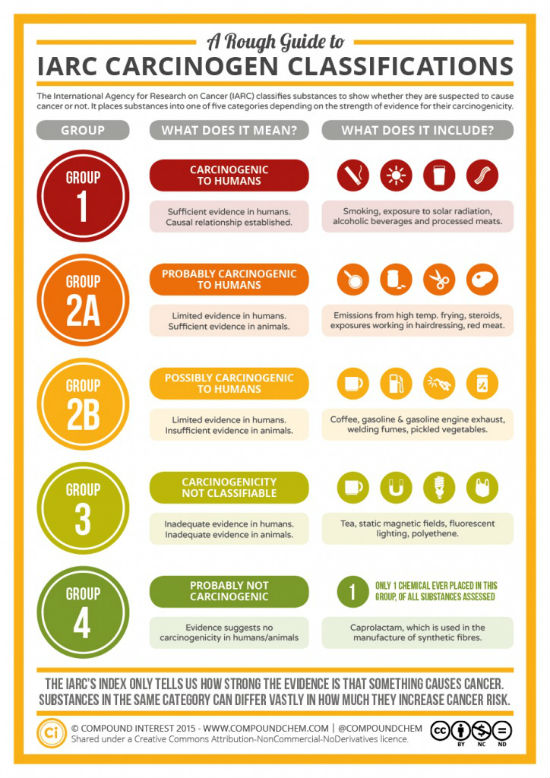 chart courtesy compoundchem.com