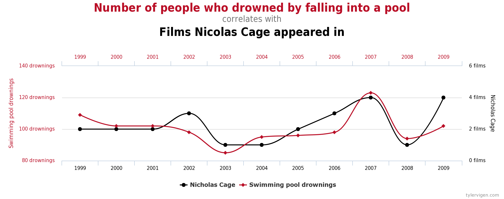 cage vs drowning