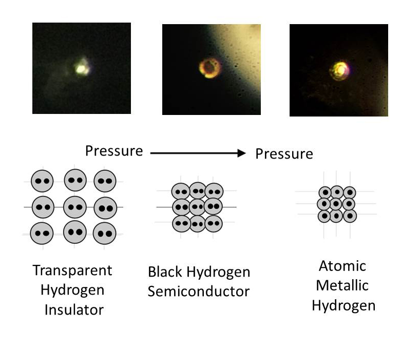 compressed hydrogen transitioning