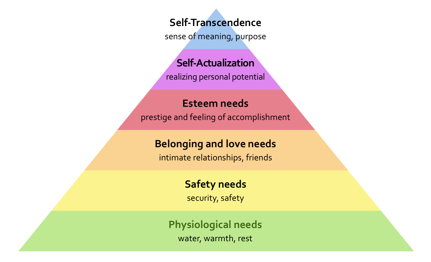 maslow model Maslow's hierarchy of needs is a theory in psychology proposed by abraham maslow in his 1943 paper a theory of human motivation in psychological review fundamental human needs, manfred max-neef's model.