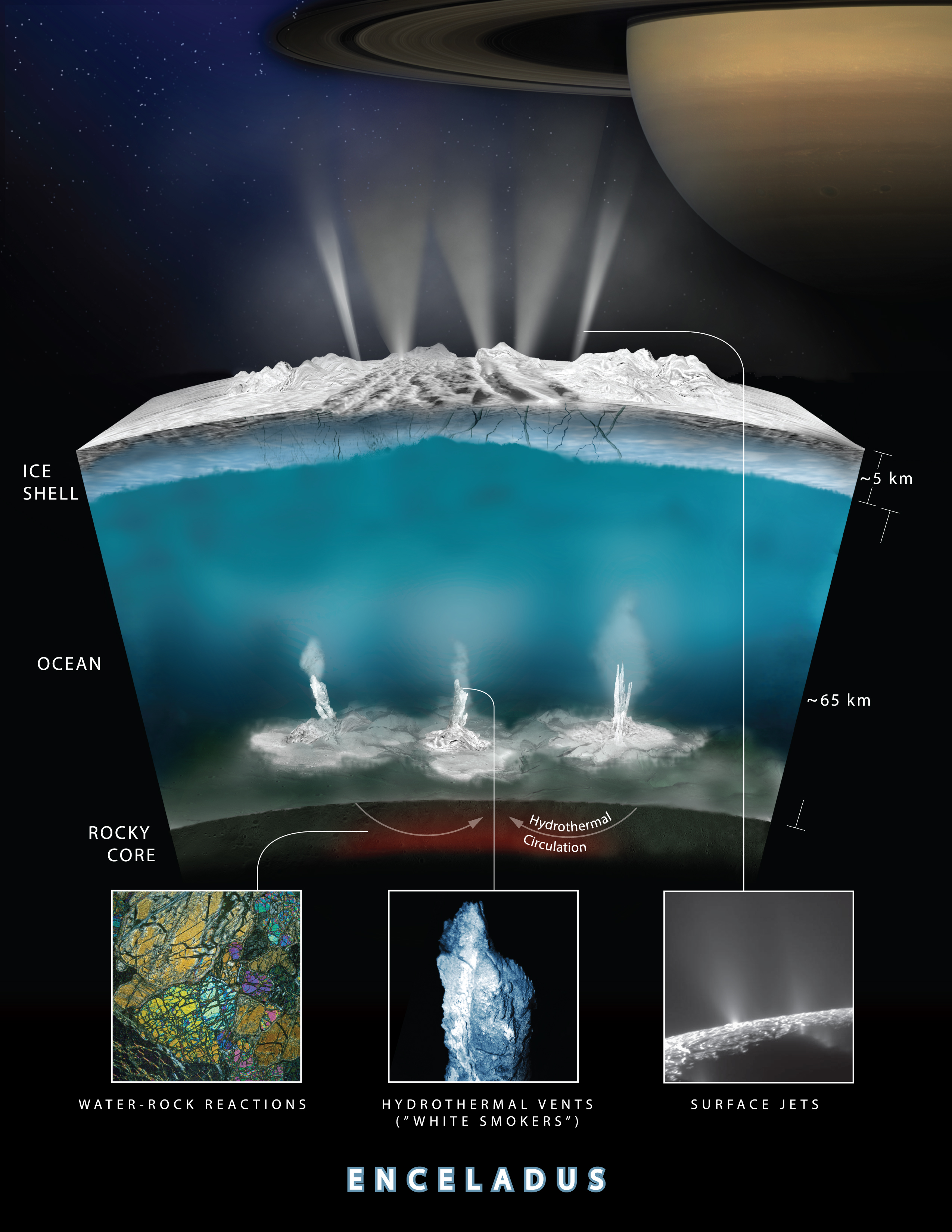 hydrothermal processes on Enceladus