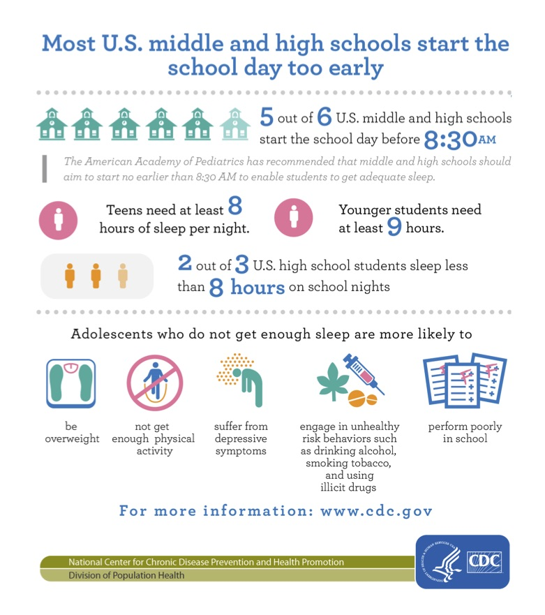 Infographic by the CDC showing the effects of early start time