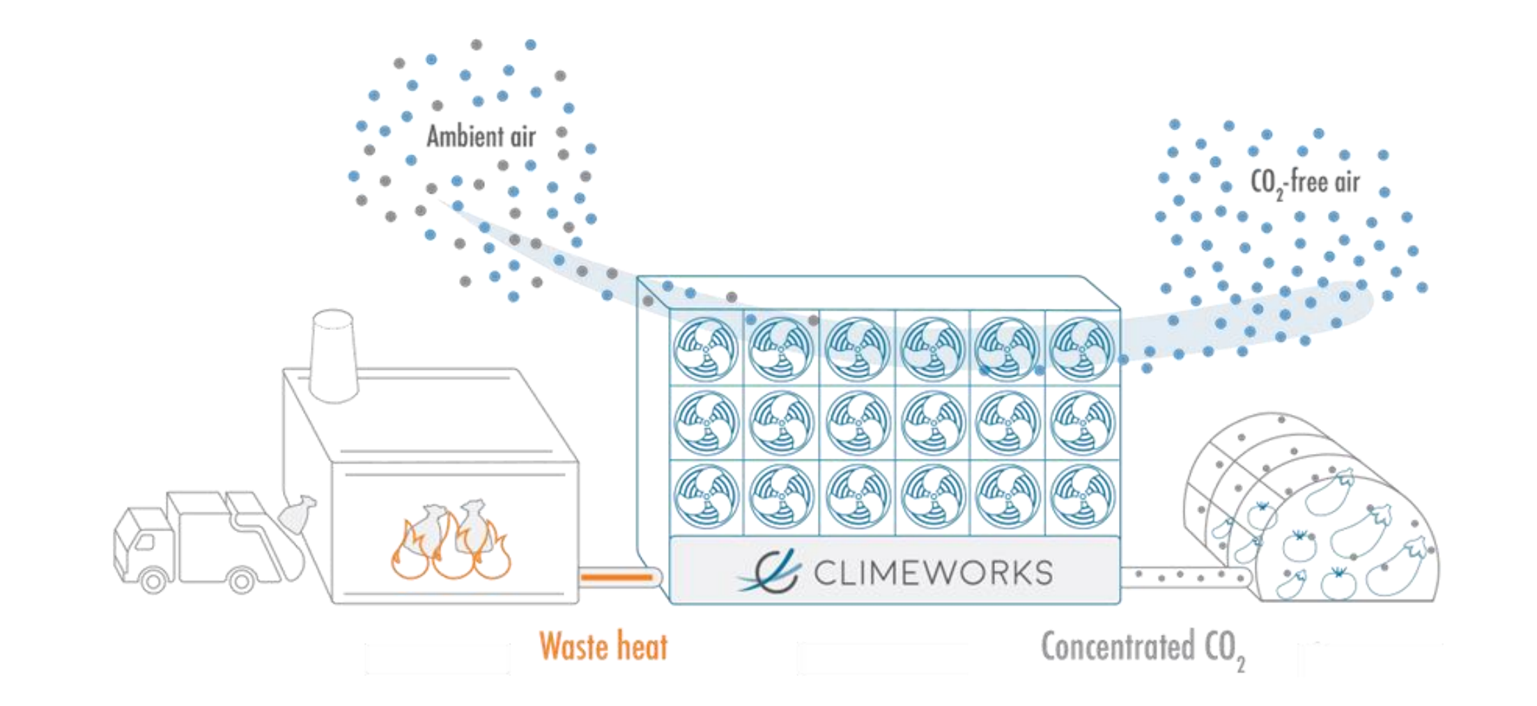 CO2 air capture in a commercial waste recovery facility