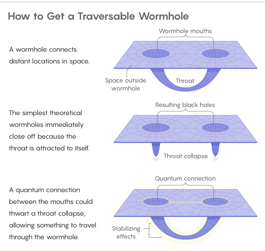Physicists find a way information can escape from black holes traversable wormhole pooptronica