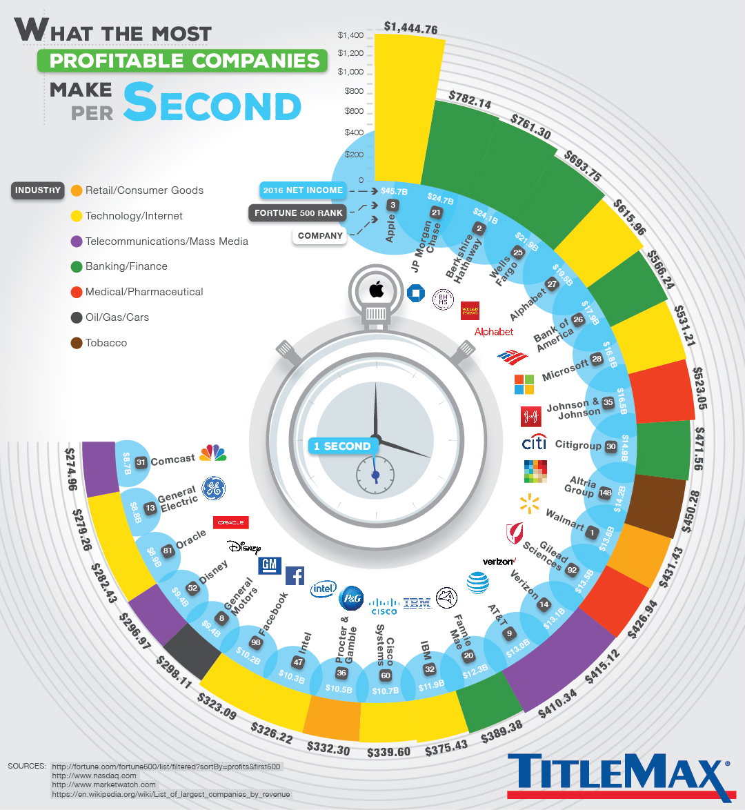 what big companies make per second