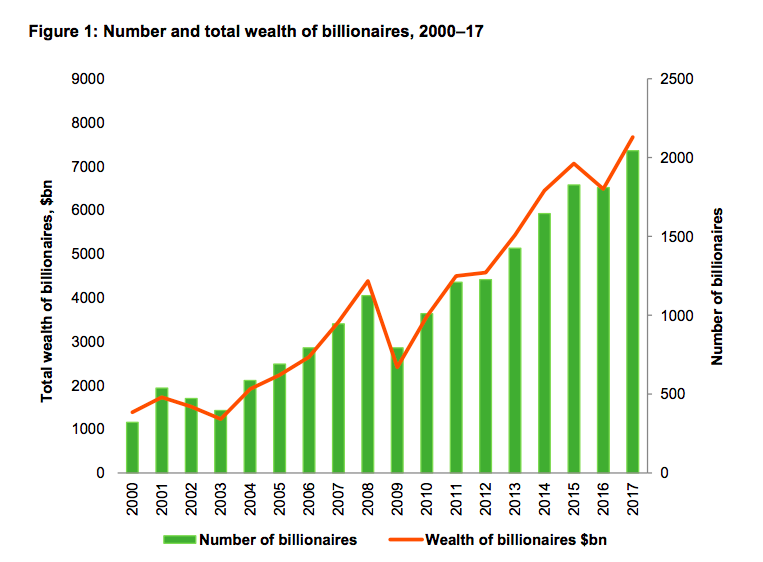 Number and Total Wealth of Billionaires, 2000-2017