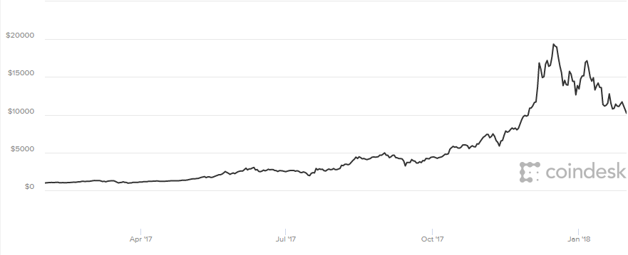 Bitcoin's worth over 2017