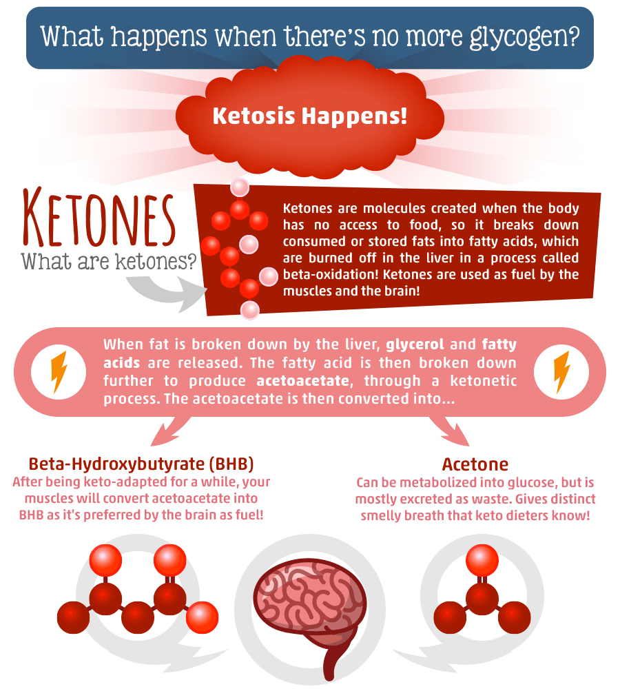 How does ketosis keto diet work?