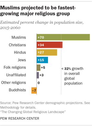 Muslims largest group
